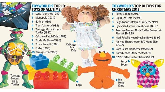 Top 10 Toys